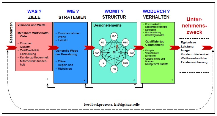 Business Performance (Quelle: Uni Klagenfurt, Modell zur Diagnose einer Organisation, Prof. Dr. Robert Neumann)